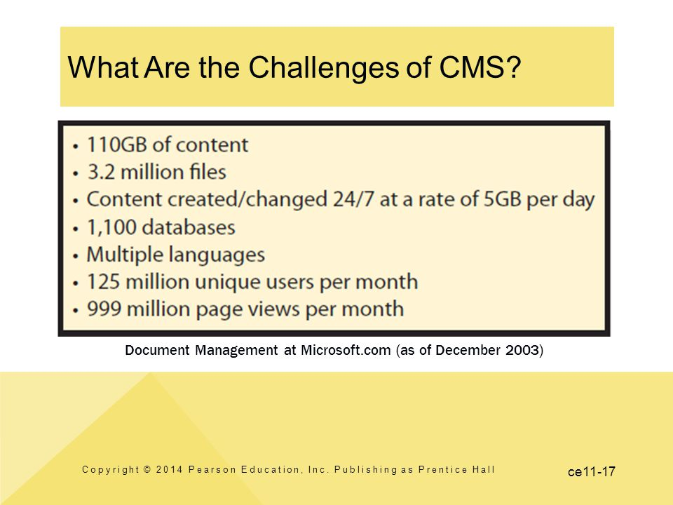 What Are the Challenges of CMS