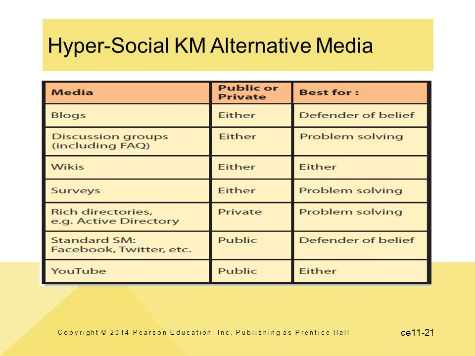 Hyper-Social KM Alternative Media