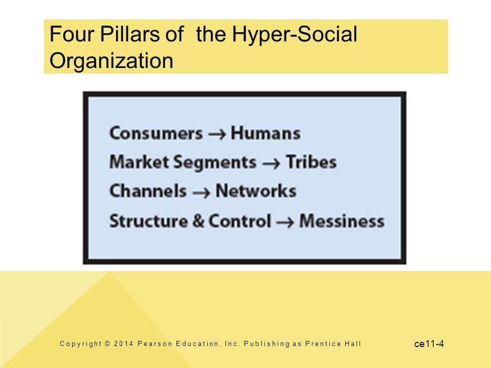 Four Pillars of the Hyper-Social Organization