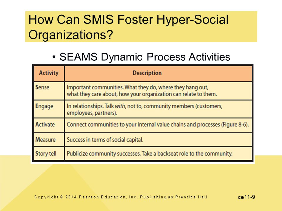 How Can SMIS Foster Hyper-Social Organizations