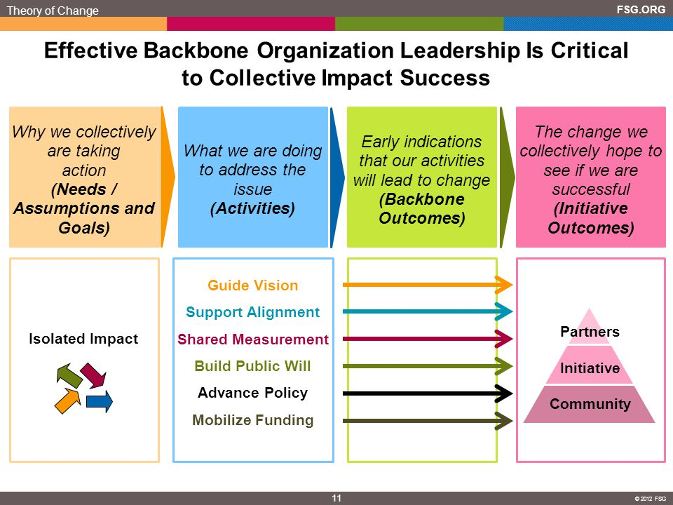 (Needs / Assumptions and Goals) (Initiative Outcomes)