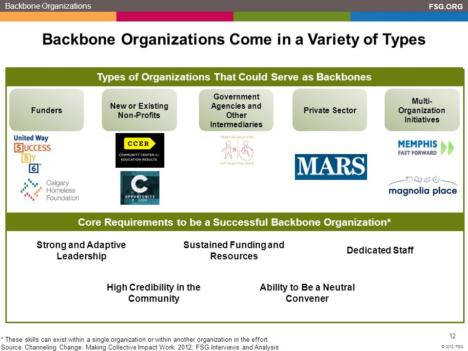 Backbone Organizations Come in a Variety of Types