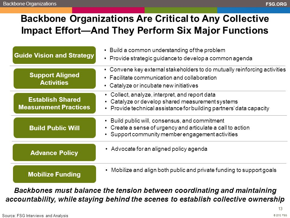 Backbone Organizations