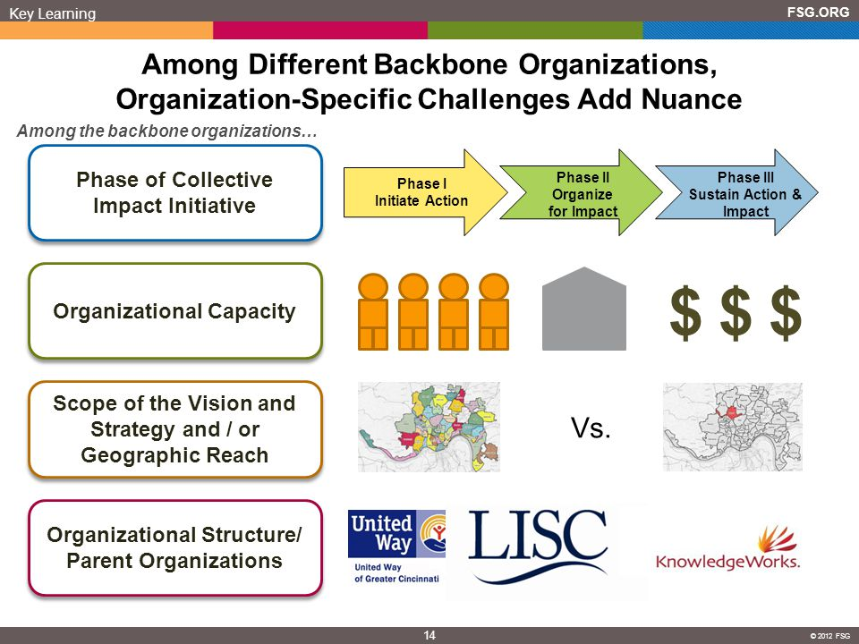 Phase of Collective Impact Initiative