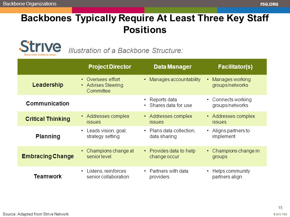 Backbones Typically Require At Least Three Key Staff Positions