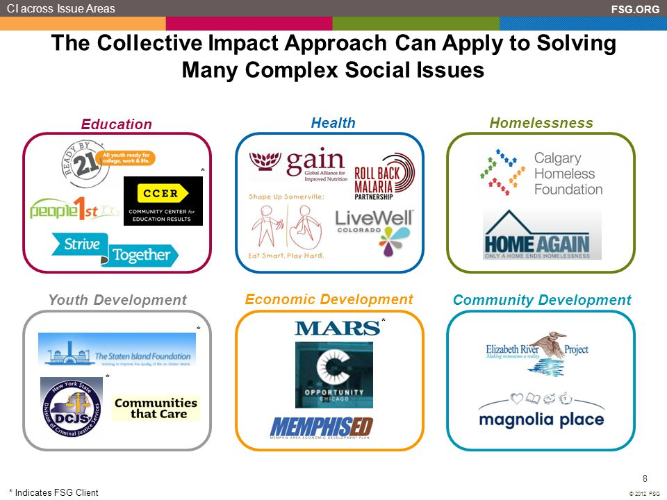 CI across Issue Areas The Collective Impact Approach Can Apply to Solving Many Complex Social Issues.