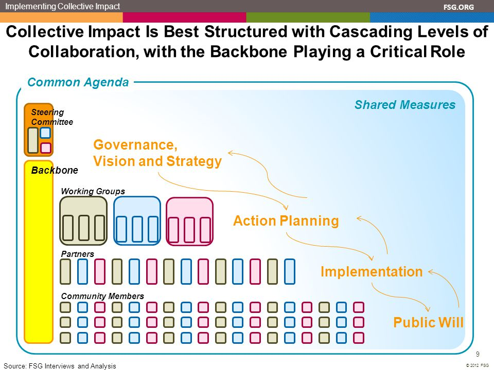 Implementing Collective Impact