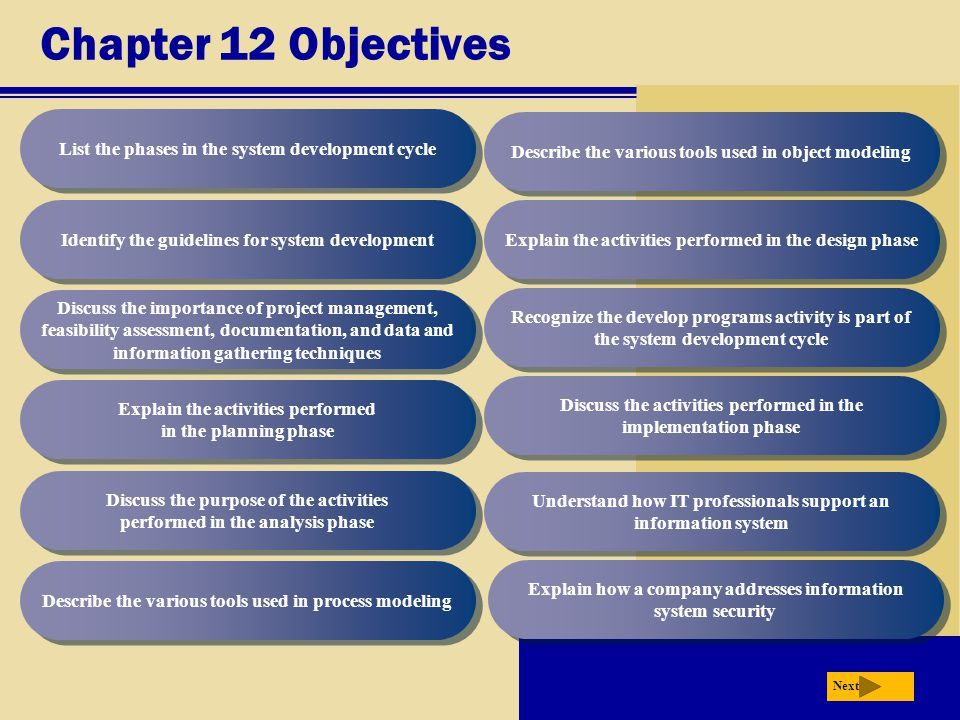 Chapter 12 Objectives List the phases in the system development cycle