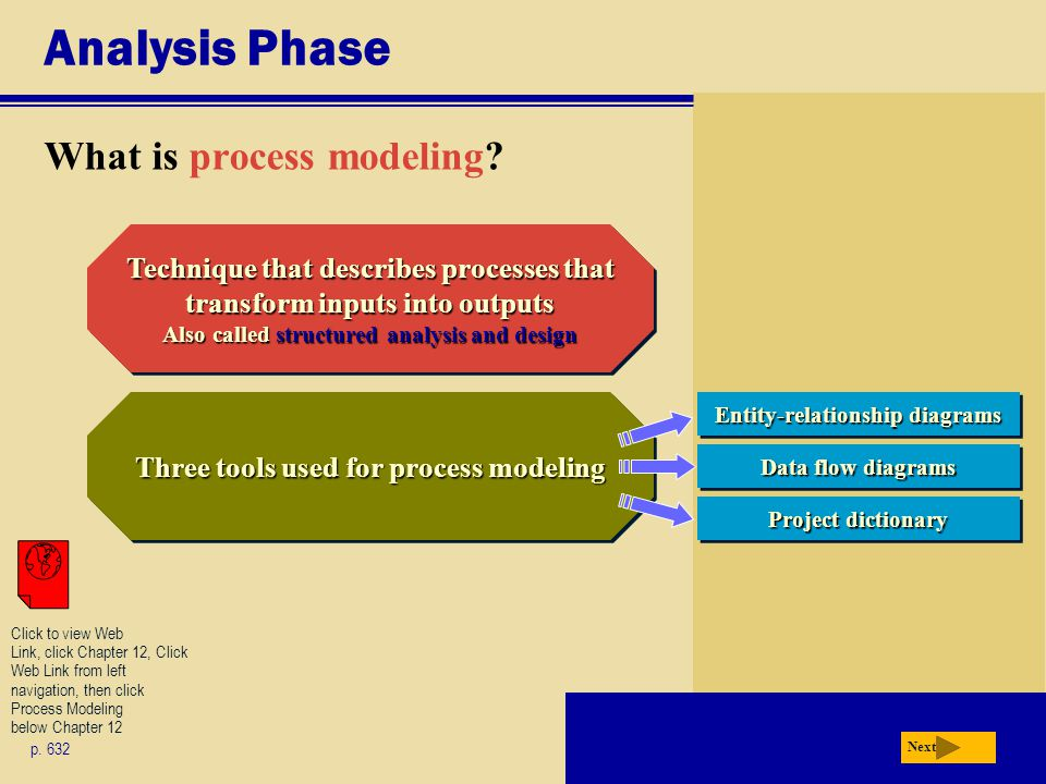 Analysis Phase What is process modeling