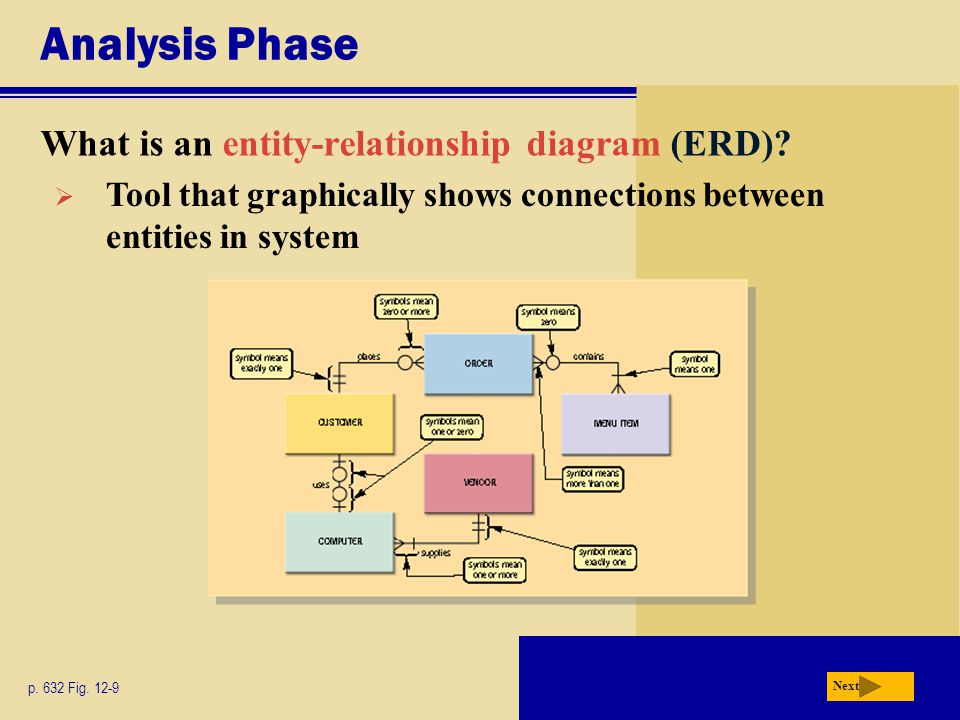 Analysis Phase What is an entity-relationship diagram (ERD)