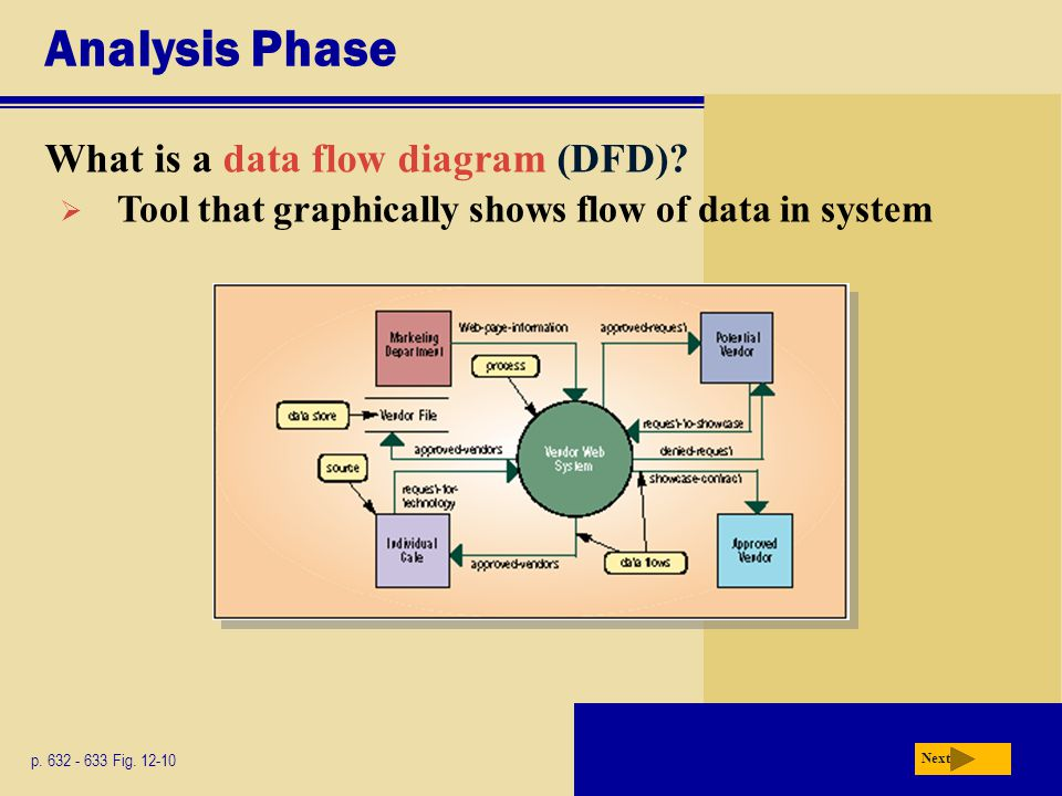 Analysis Phase What is a data flow diagram (DFD)