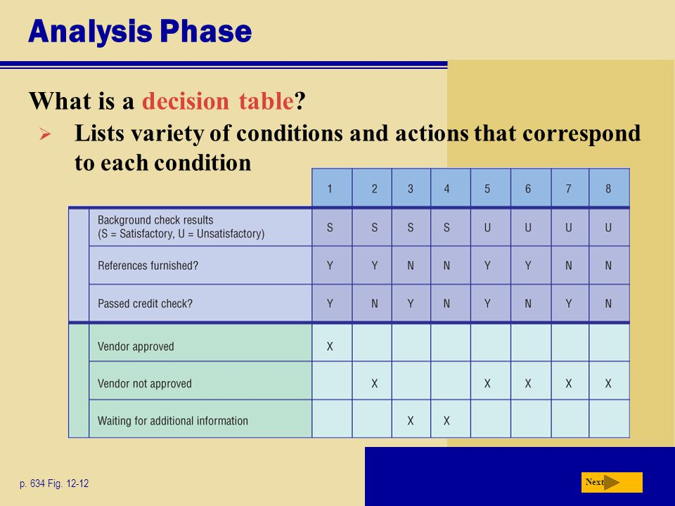 Analysis Phase What is a decision table