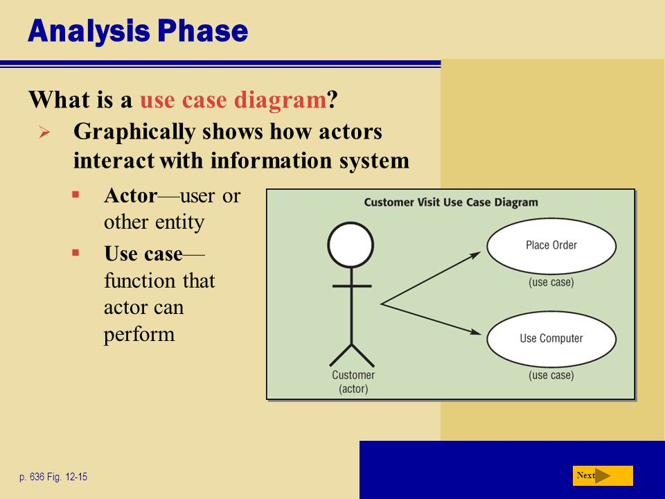 Analysis Phase What is a use case diagram