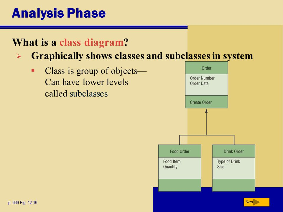 Analysis Phase What is a class diagram