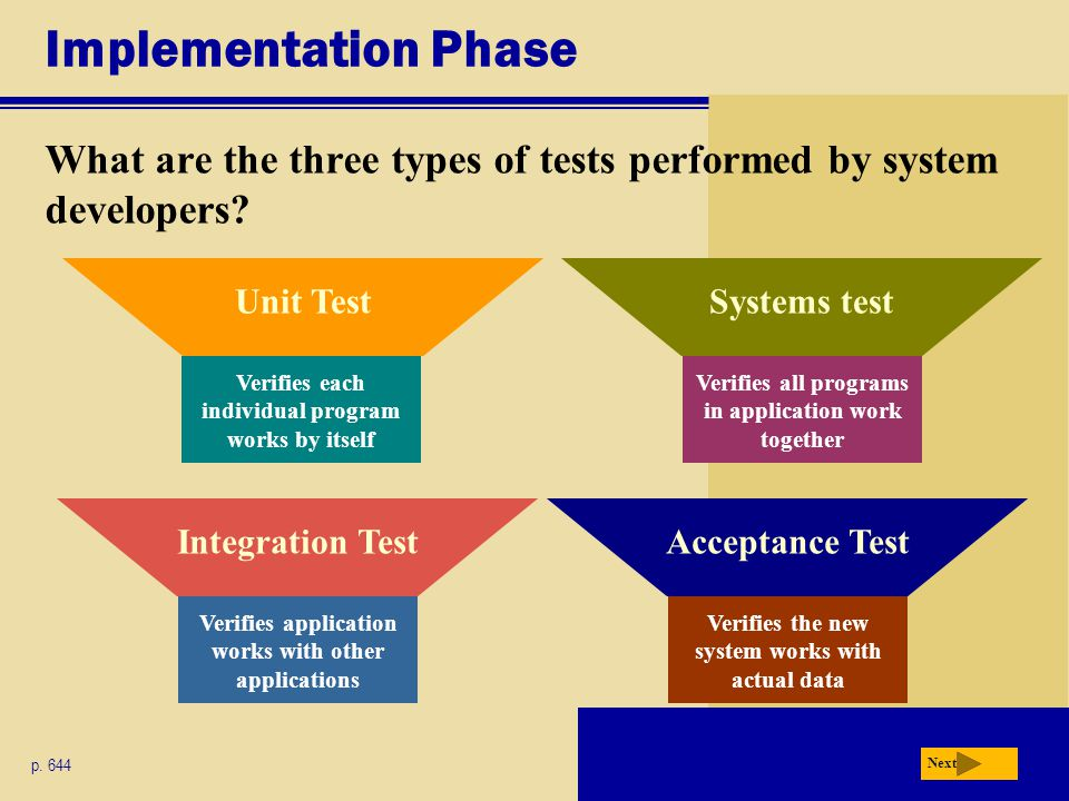 Implementation Phase What are the three types of tests performed by system developers Unit Test. Systems test.