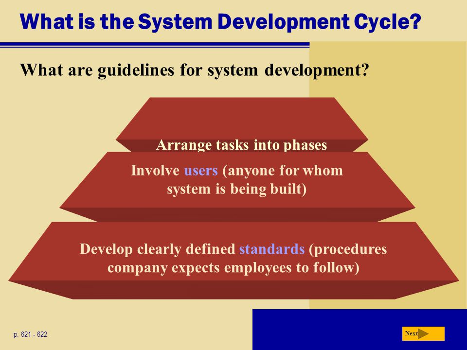 What is the System Development Cycle