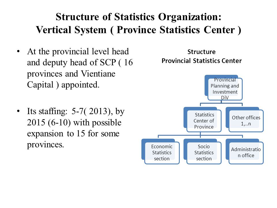 Provincial Statistics Center