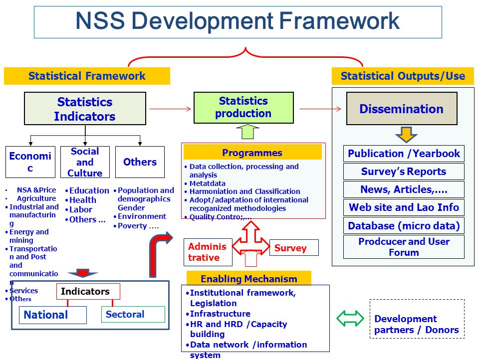 NSS Development Framework Statistical Framework