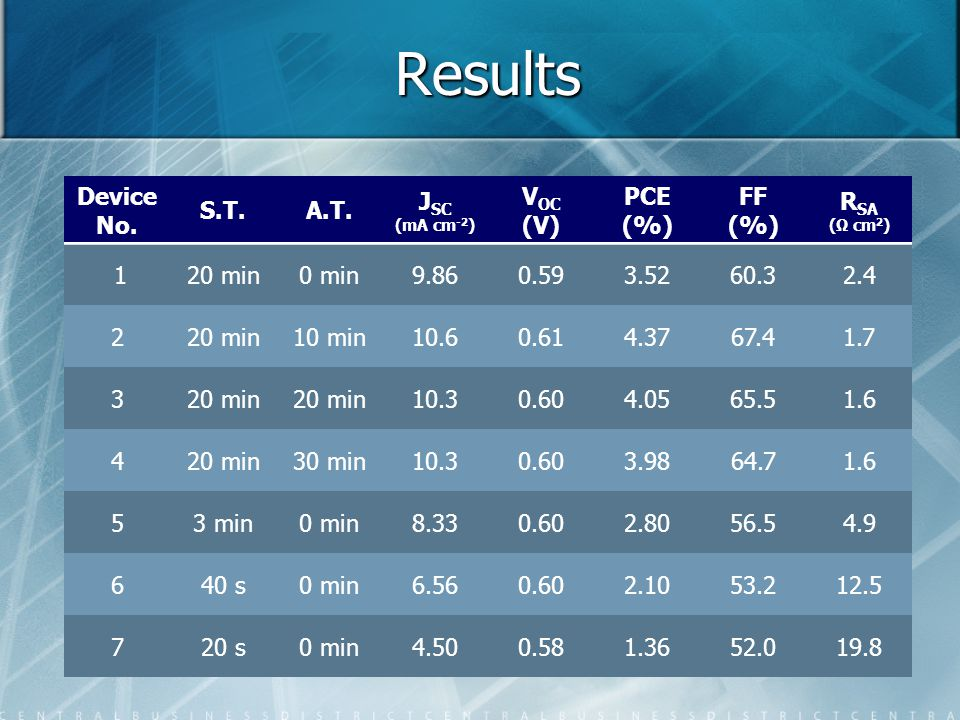 Results Device No. S.T. A.T. JSC VOC (V) PCE (%) FF (%) RSA 1 20 min