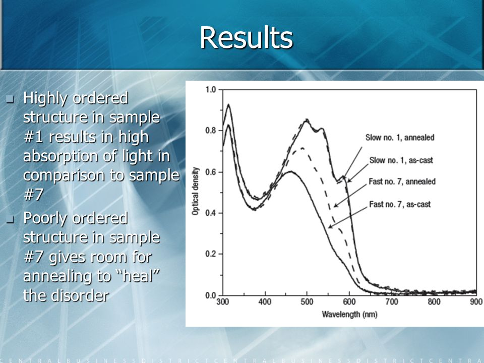 Results Highly ordered structure in sample #1 results in high absorption of light in comparison to sample #7.