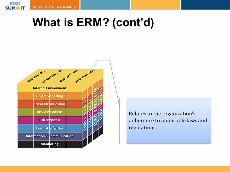 What is ERM (cont'd) Relates to the organization's adherence to applicable laws and regulations.