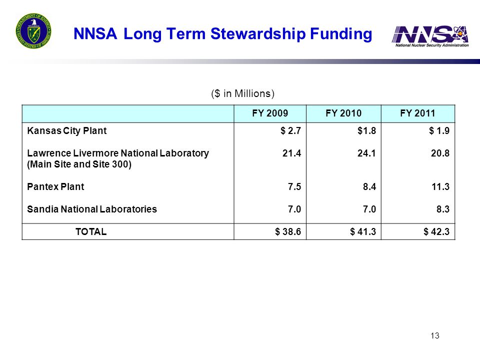 NNSA Long Term Stewardship Funding