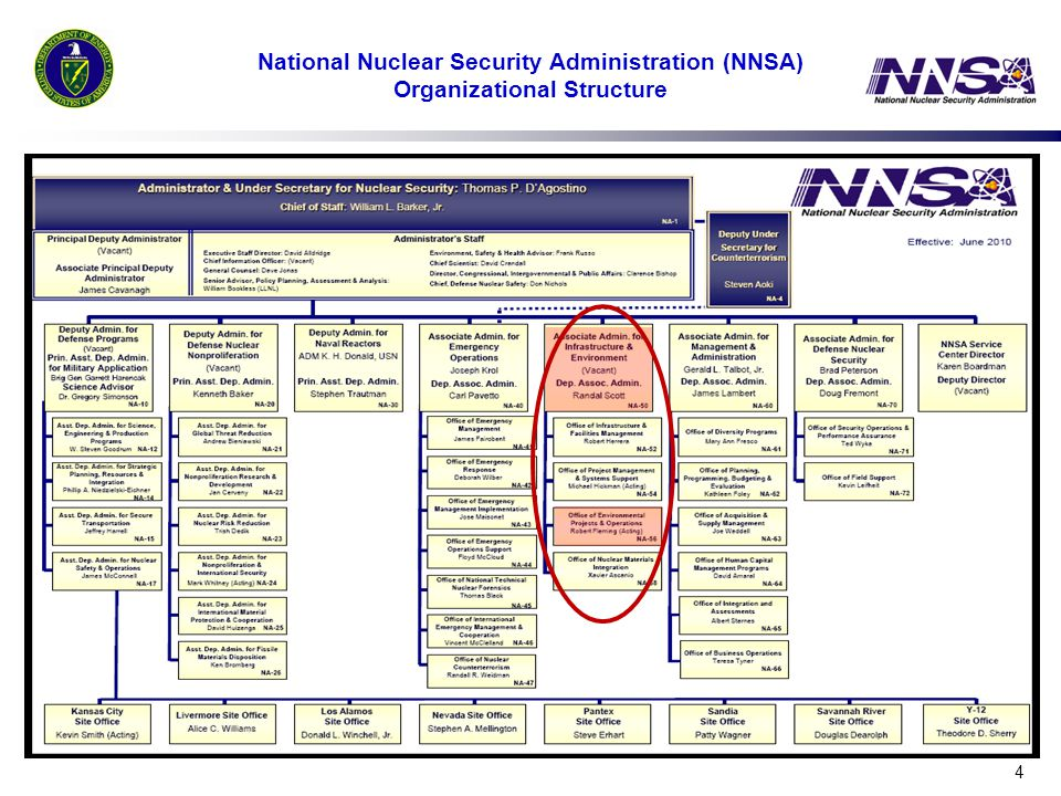 National Nuclear Security Administration (NNSA) Organizational Structure