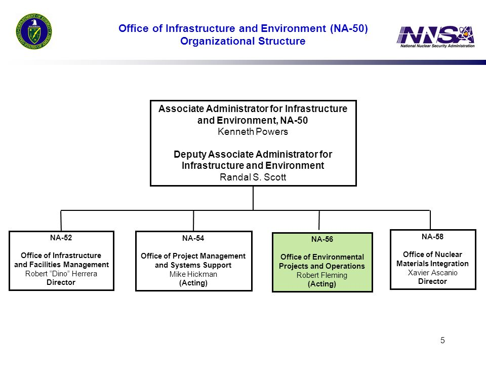 Office of Infrastructure and Environment (NA-50) Organizational Structure