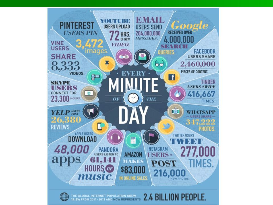 The followinf is an info-graphic to give you an idea how much technology we engage with every minute of the day