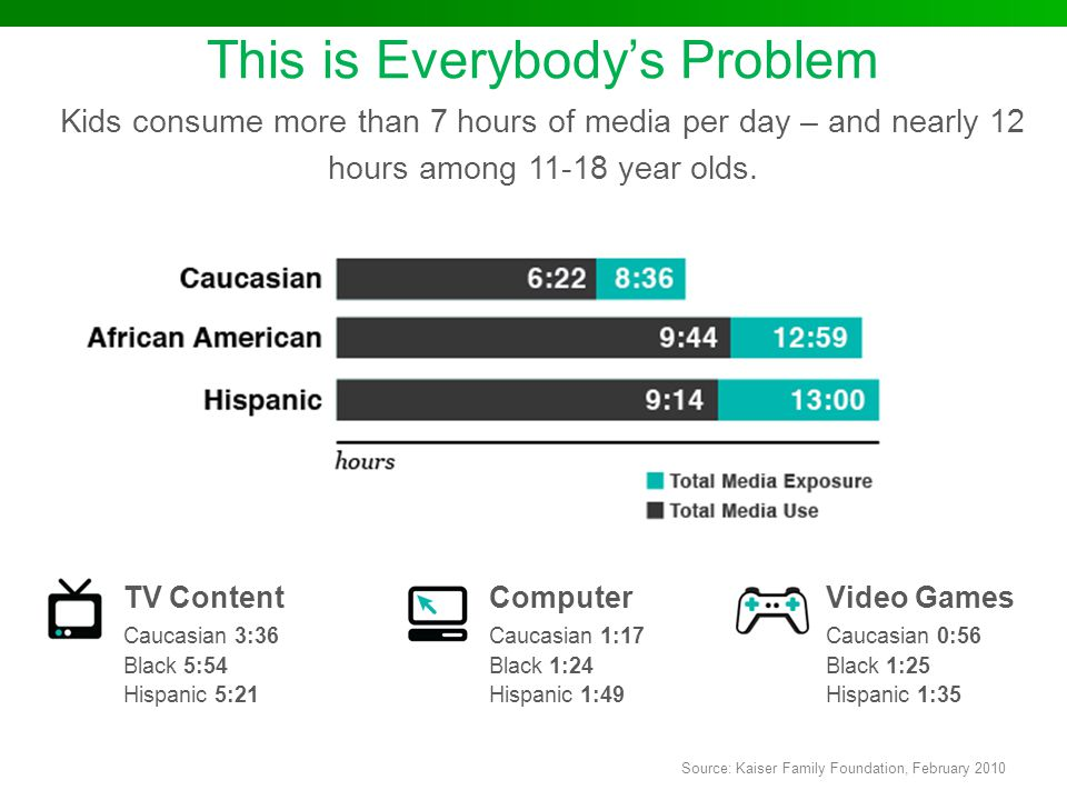 This is Everybody's Problem Kids consume more than 7 hours of media per day – and nearly 12 hours among 11-18 year olds.