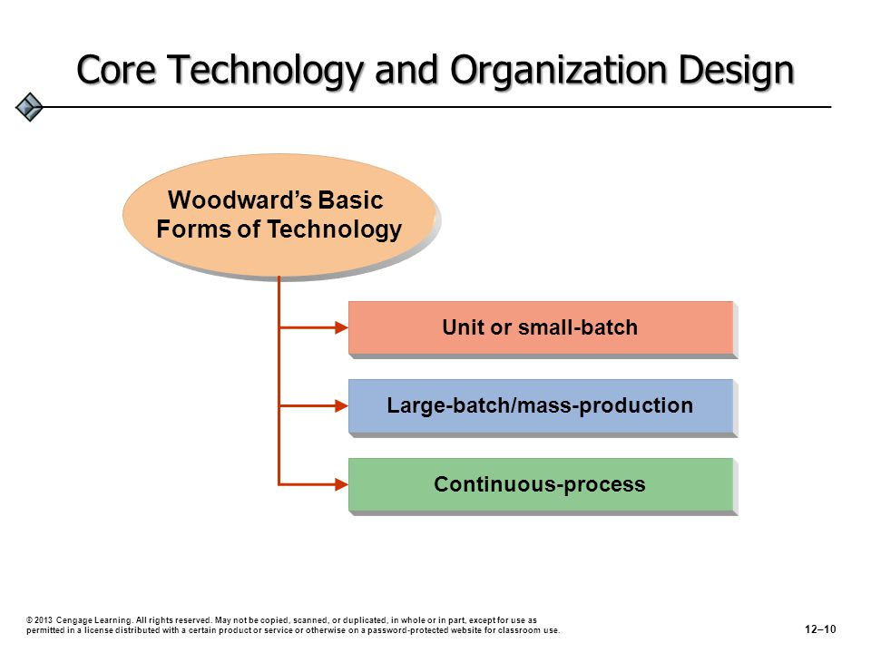 Core Technology and Organization Design