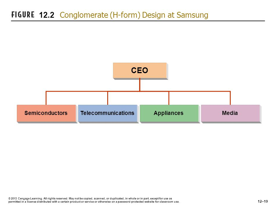 12.2 Conglomerate (H-form) Design at Samsung