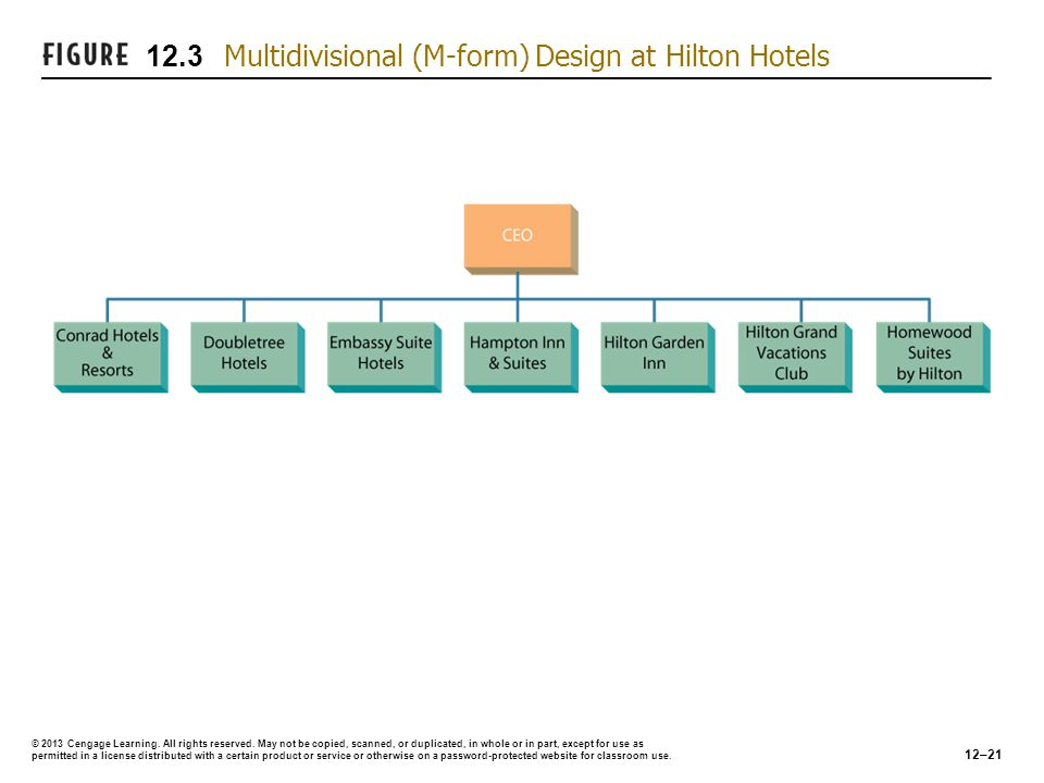 12.3 Multidivisional (M-form) Design at Hilton Hotels