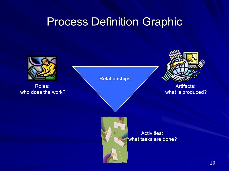 Process Definition Graphic
