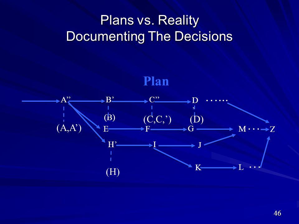Plans vs. Reality Documenting The Decisions