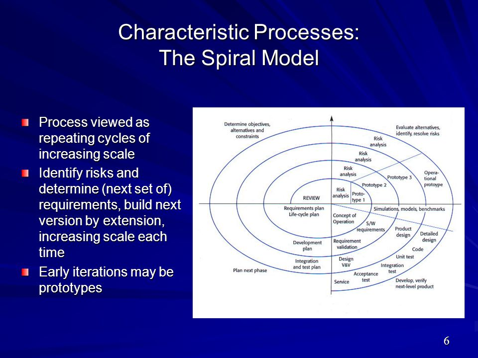 Characteristic Processes: The Spiral Model