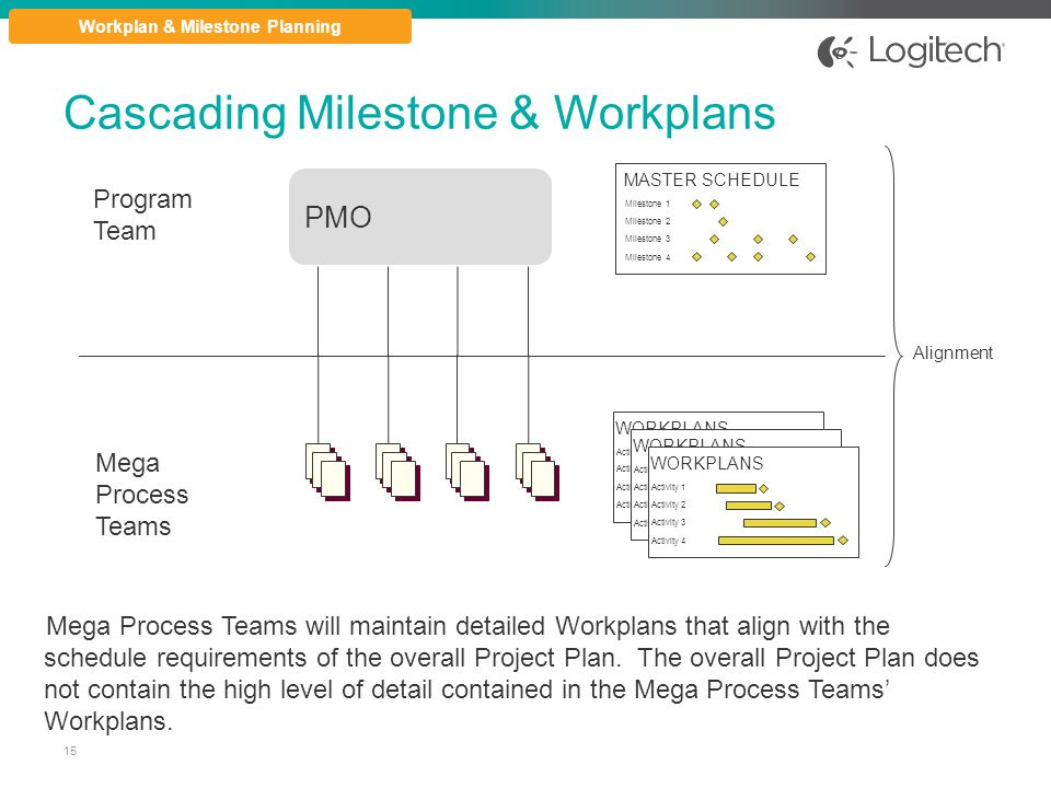 Cascading Milestone & Workplans