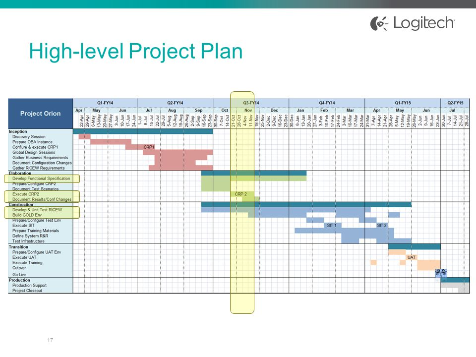 high level project plan template ppt high level project plan
