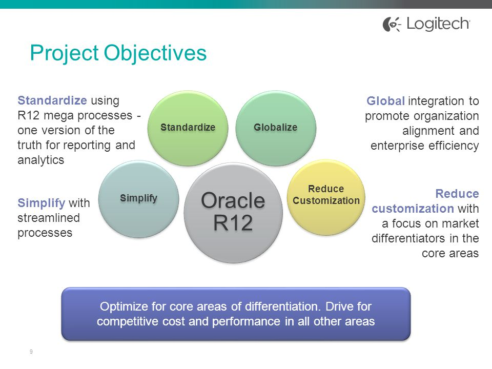 objectives project