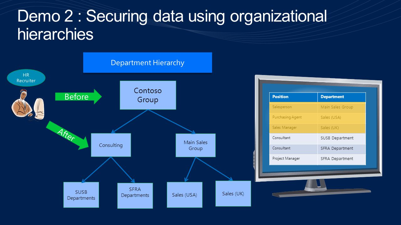 Demo 2 : Securing data using organizational hierarchies