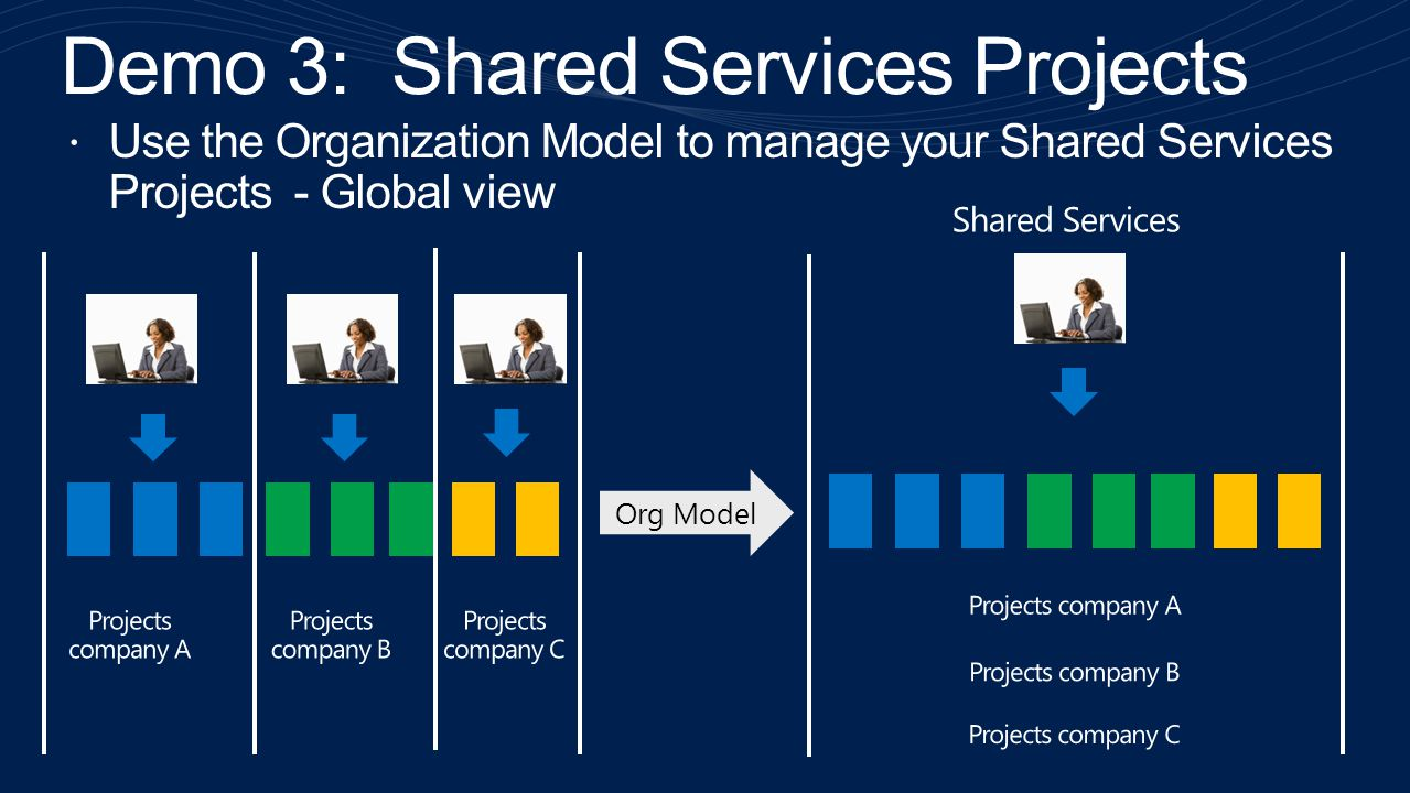 Demo 3: Shared Services Projects