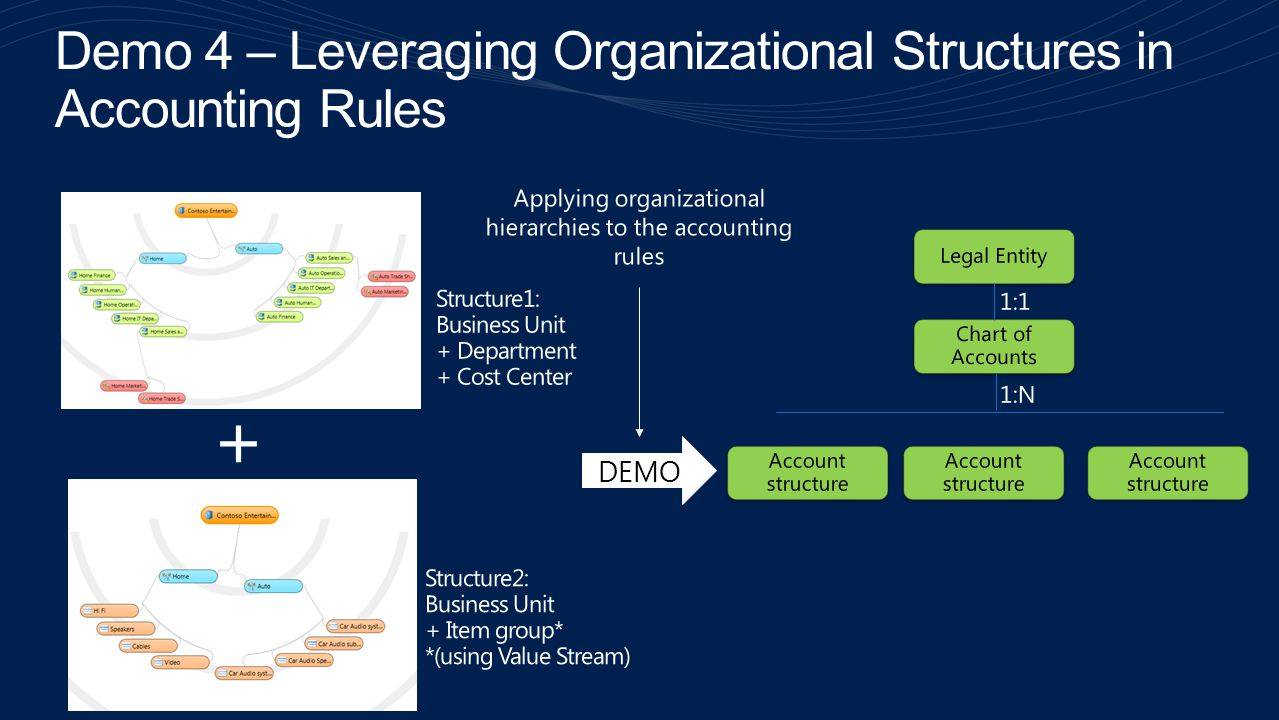 Demo 4 – Leveraging Organizational Structures in Accounting Rules