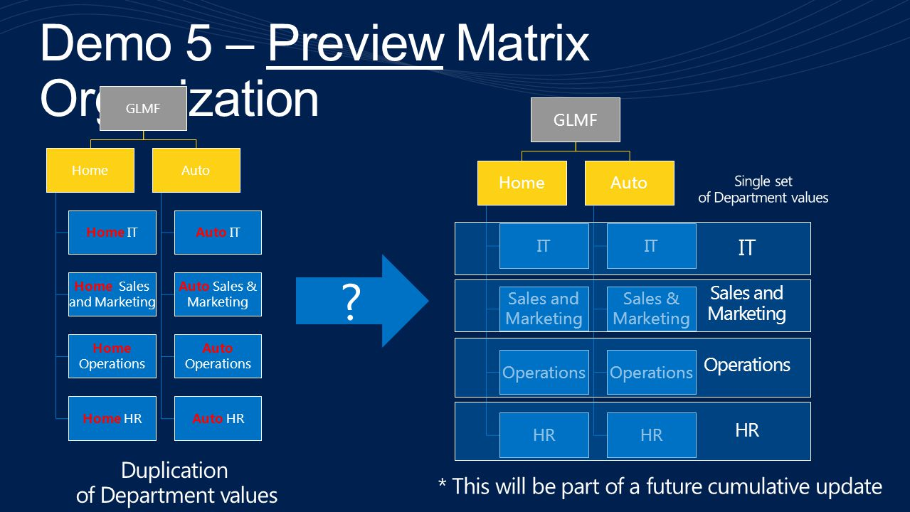 Demo 5 – Preview Matrix Organization