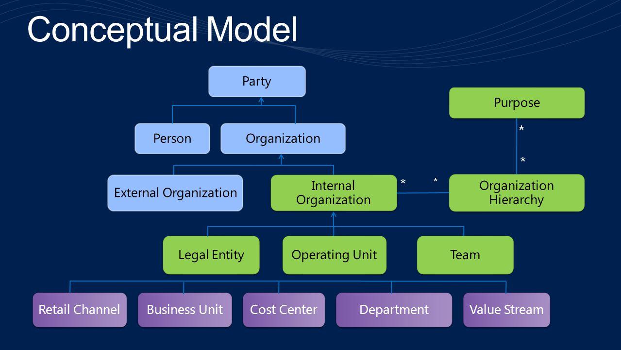 Conceptual Model * Party Organization Person External Organization