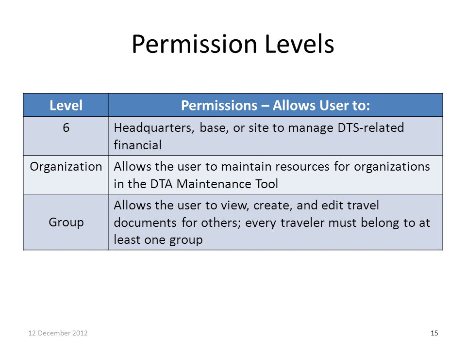Permissions – Allows User to: