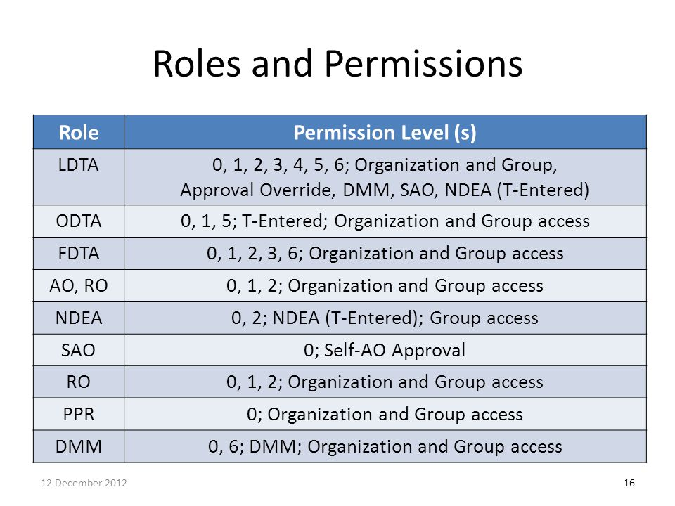 Roles and Permissions Role Permission Level (s) LDTA