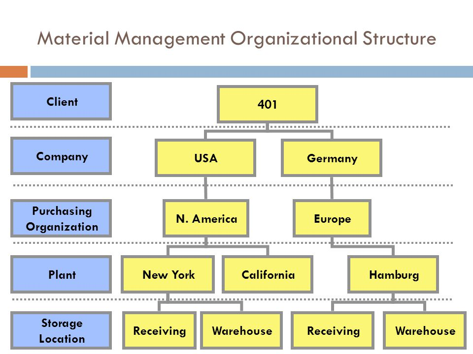 Material Management Organizational Structure