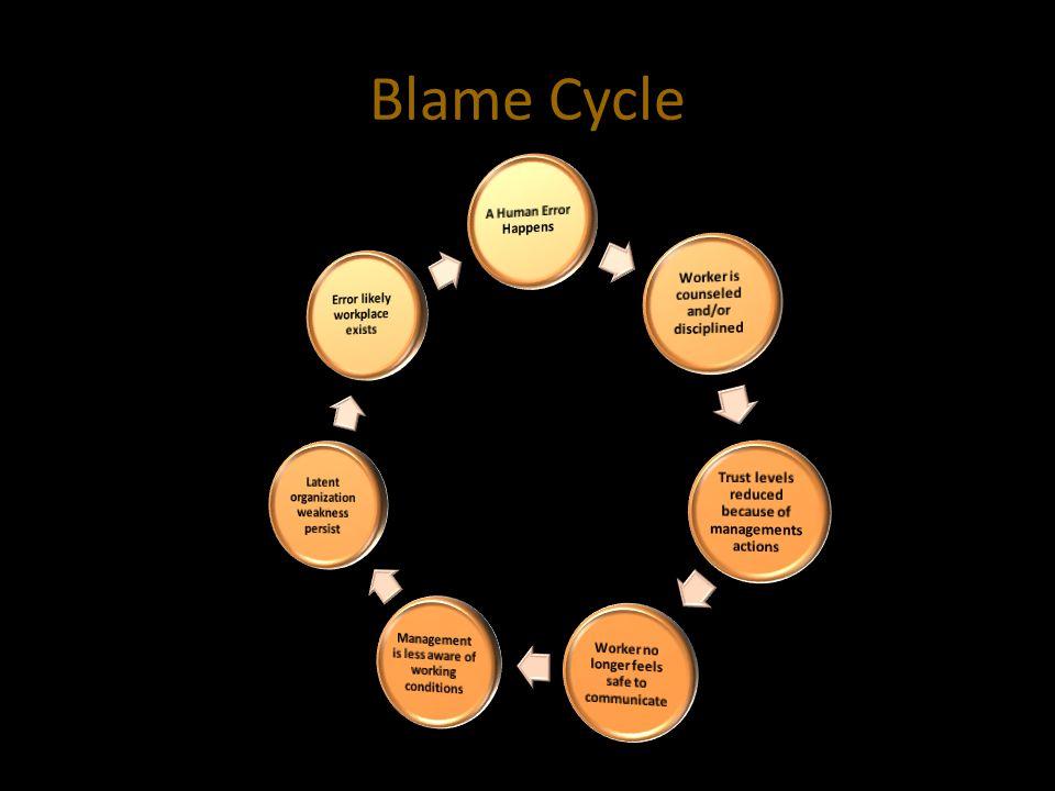 Blame Cycle A Human Error Happens