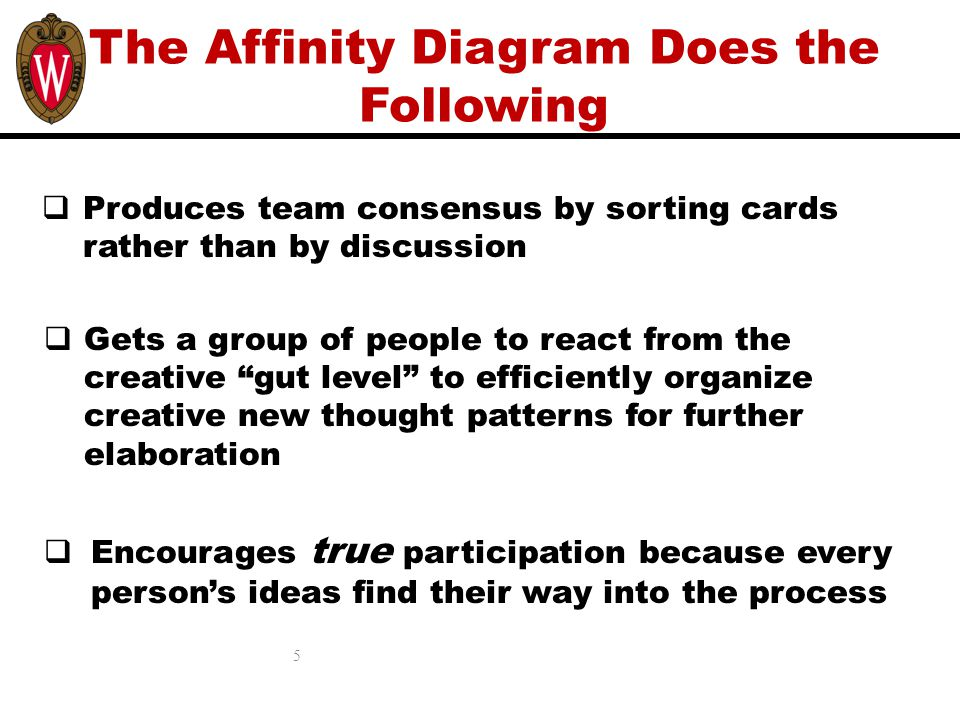 The Affinity Diagram Does the Following