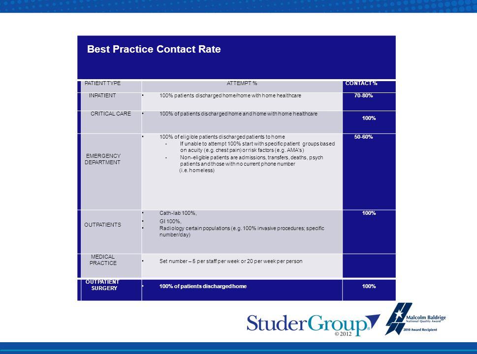 Best Practice Contact Rate